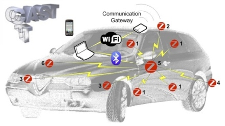 Vehicle equiped with the Zigbee, Bluetooth, Wi-Fi sensors