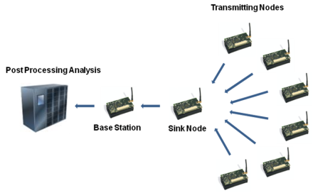 Wireless communication between sensors