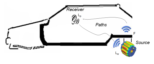 Source - Path - Reciever model