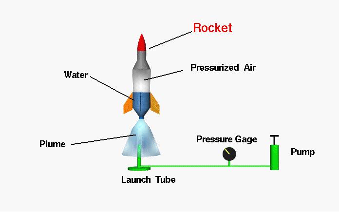 bottle rocket lule university of technology rh ltu se water bottle rocket launcher diagram pop bottle rocket diagram