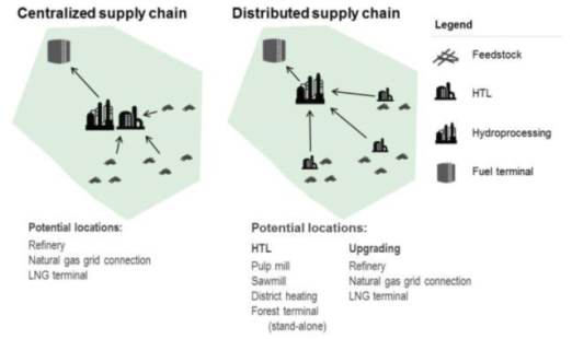 supply chain utbildning