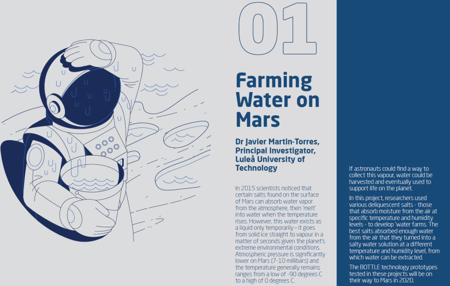 Farming water on Mars